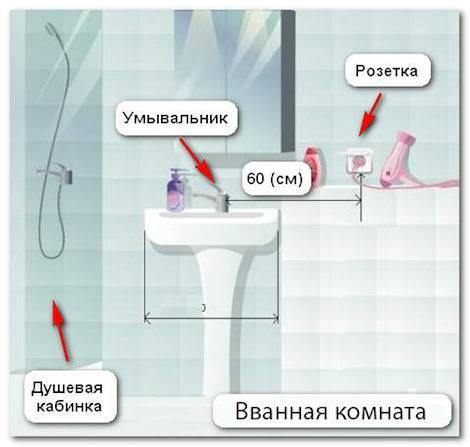 Высота расположения выключателей и розеток