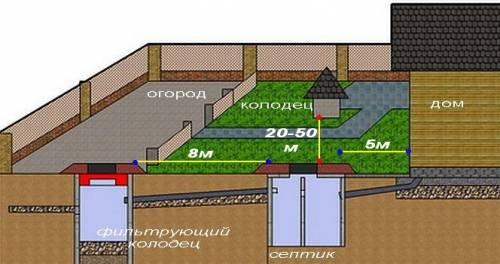 Проводка канализации в частном доме