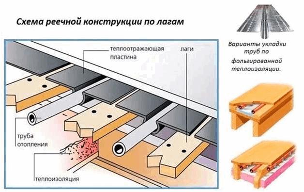 Водяной тёплый пол под ламинат без стяжки