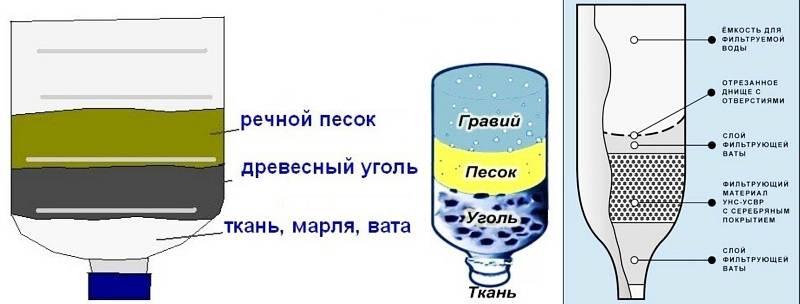 Самодельный фильтр для очистки воды