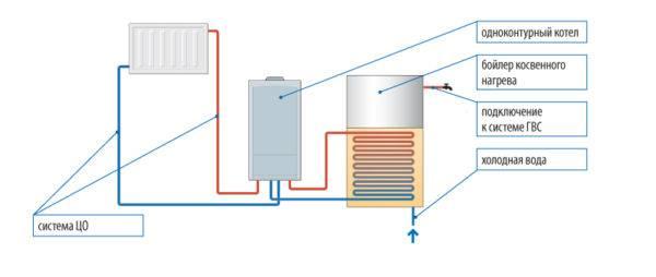 Что лучше одноконтурный или двухконтурный газовый котел