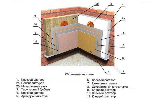 Утепление стен загородного дома