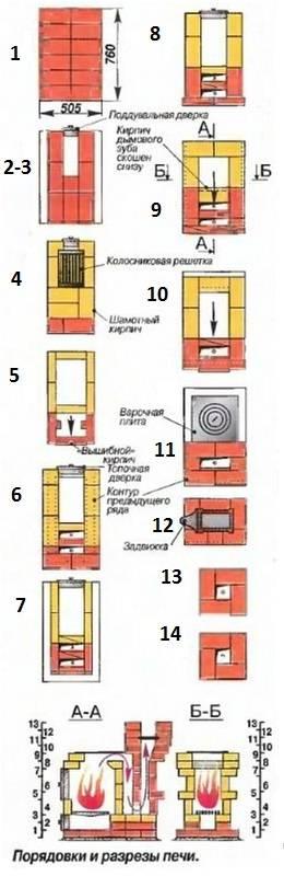 Металлические печи для дачи дровяные