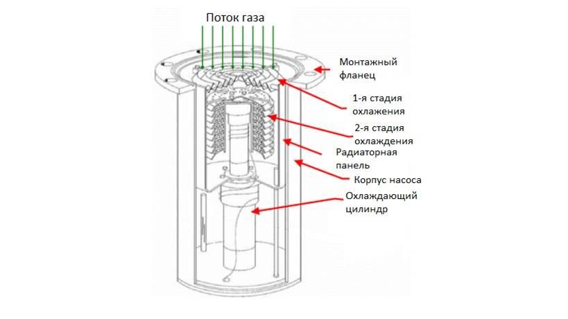 Насос вакуумный электрический
