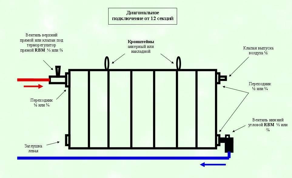 Современные радиаторы отопления алюминий или биметалл