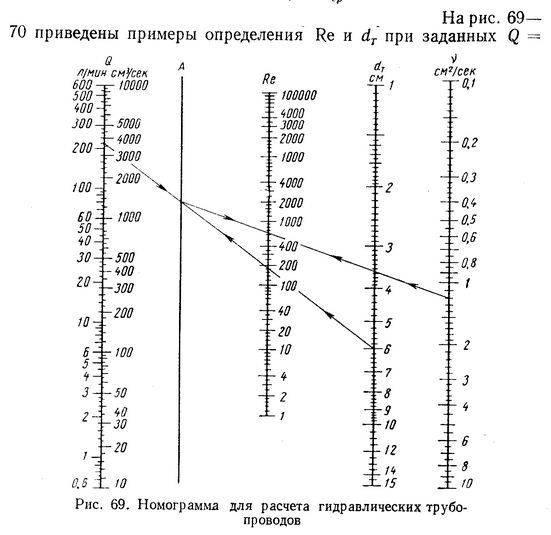Расчет трубопровода онлайн калькулятор