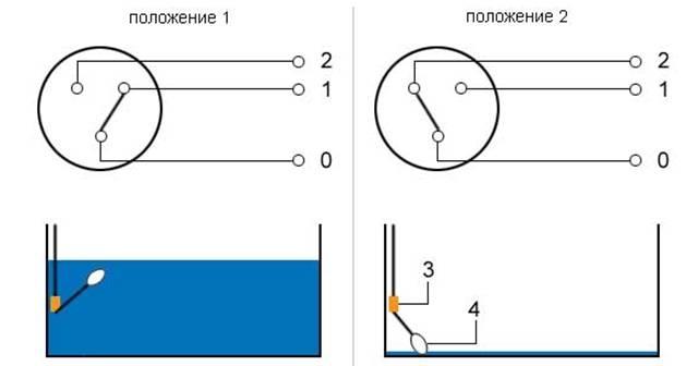 Как подключить поплавковый выключатель к насосу