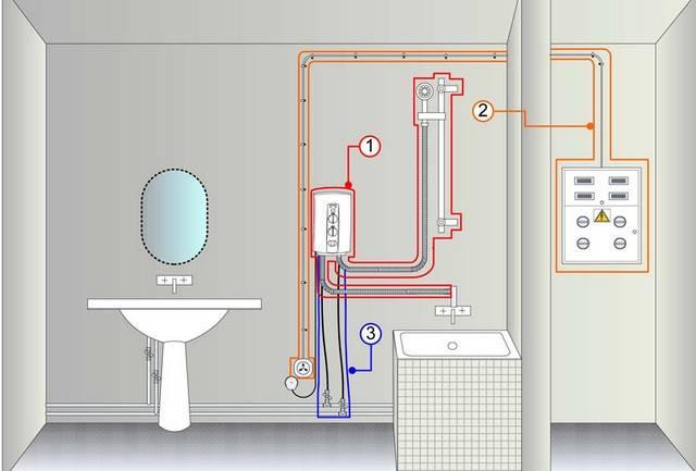 Проточный и накопительный водонагреватель сравнение