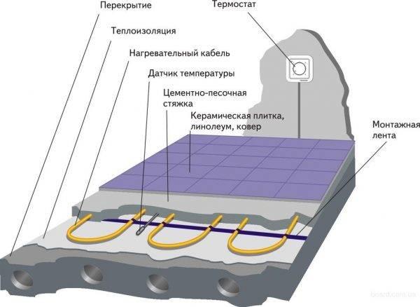 Высота установки терморегулятора теплого пола