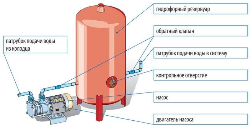 Водяная помпа для воды