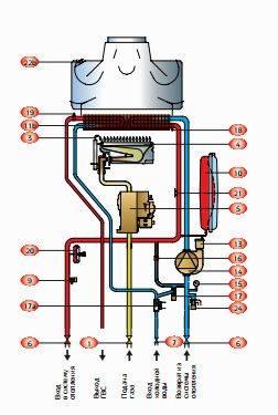 Котел газовый бакси майн фор 240ф инструкция