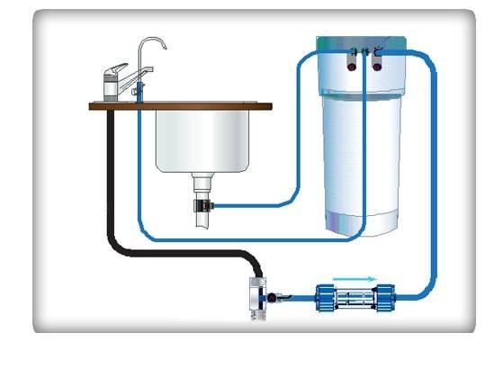 Водоочиститель аквафор
