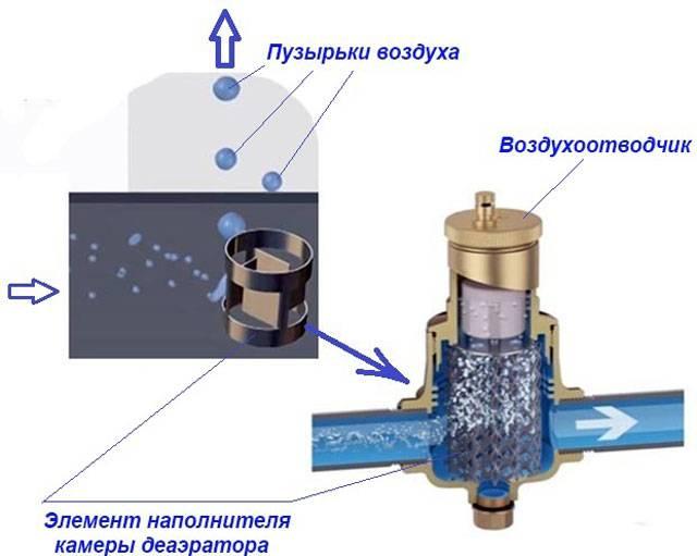 Воздушники в системе отопления