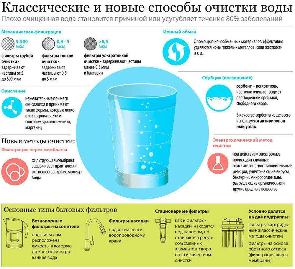 Очистка воды дома