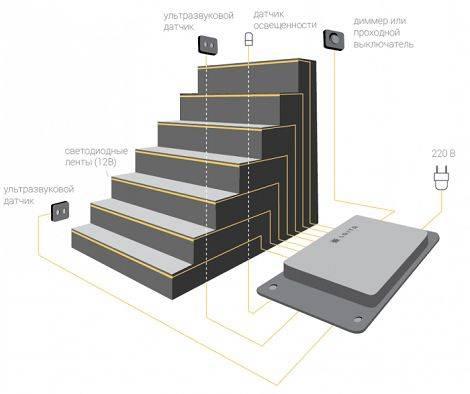 Светодиодная подсветка лестницы