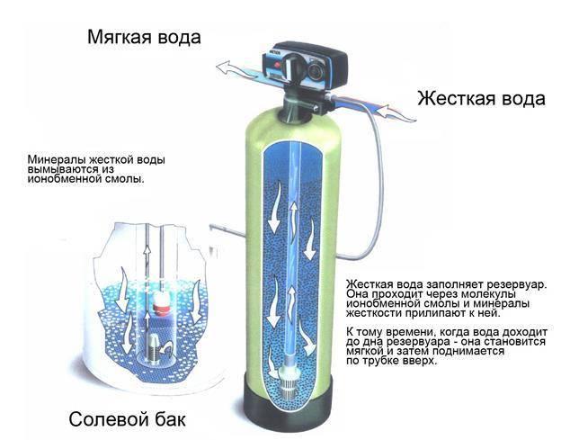 Умягчитель для воды