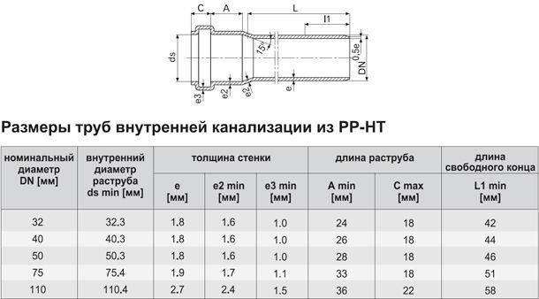 Диаметр канализационных труб пвх таблица