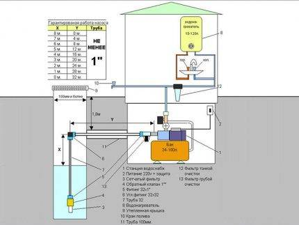 Замена гидроаккумулятора в насосной станции