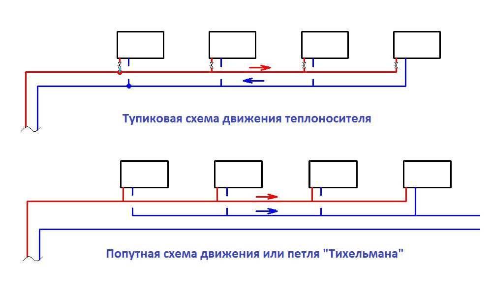 Схема разводки отопления частного дома 2 этажа