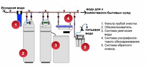 Замена фильтра грубой очистки воды