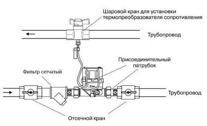 Счетчики на батареи отопления