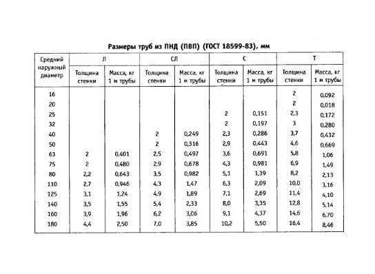 Полиэтиленовые трубы низкого давления