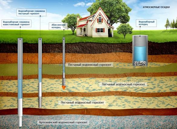 На какой глубине питьевая вода скважина