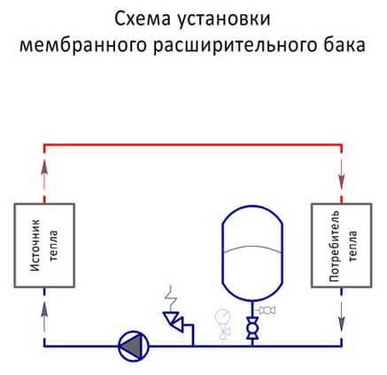 Монтаж баков