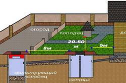 Установка канализационных колодцев