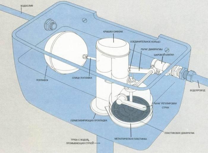 Как установить сливной бачок на унитаз