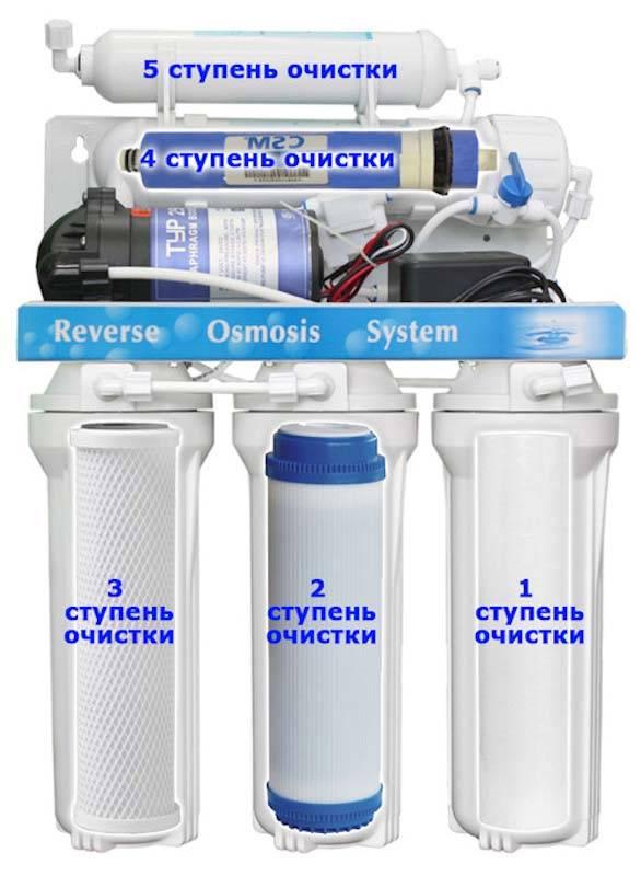 Система для очистки воды в квартире