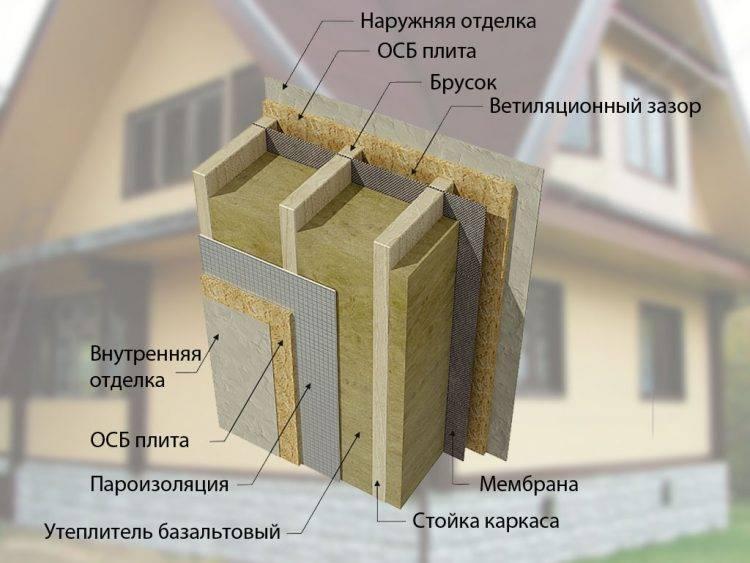 Чем утеплить стены каркасного дома