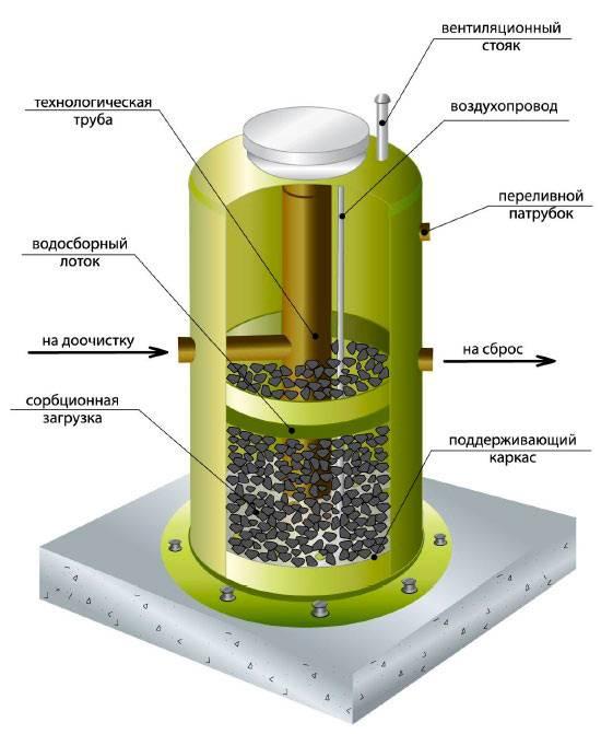 Фильтры для скважины на воду как выбрать