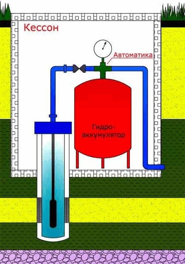 Водяной аккумуляторный бак в системе водоснабжения