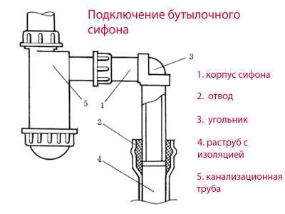 Устройство сифона