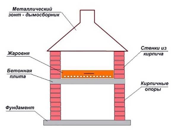 Порядовка мангала из кирпича