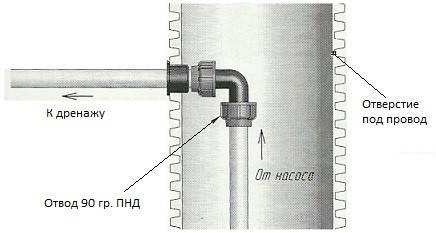 Септик установка