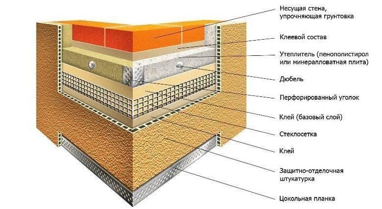 Утепление стен снаружи кирпичного дома