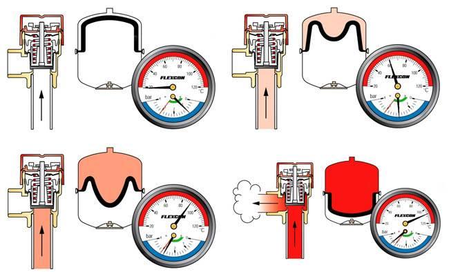 Схема подключения расширительного бака для водоснабжения