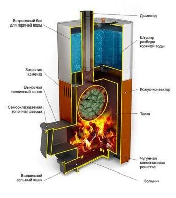 встроенный бак для горячей воды