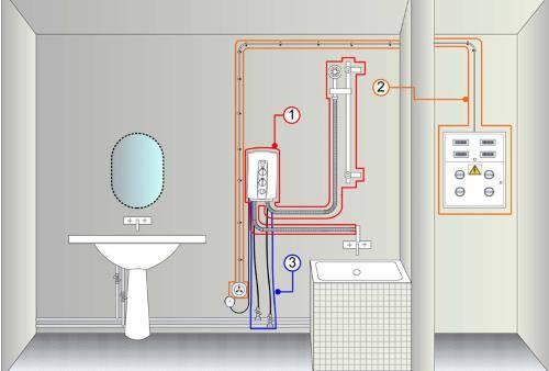 Чем отличается проточный водонагреватель от накопительного