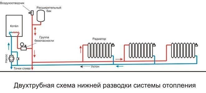 Подключение радиаторов отопления при двухтрубной системе