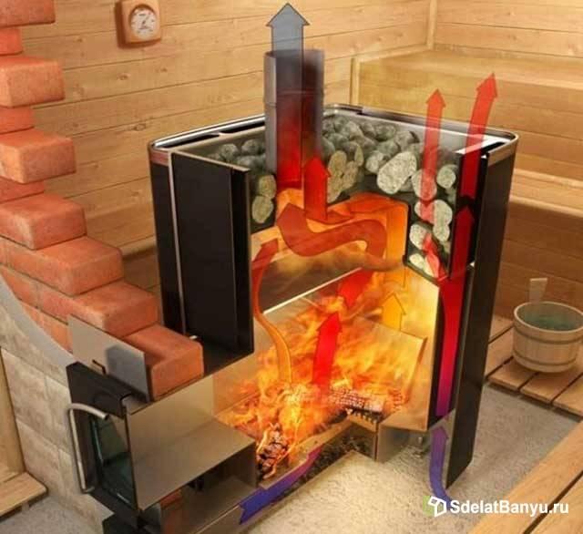 Какая печка лучше для бани
