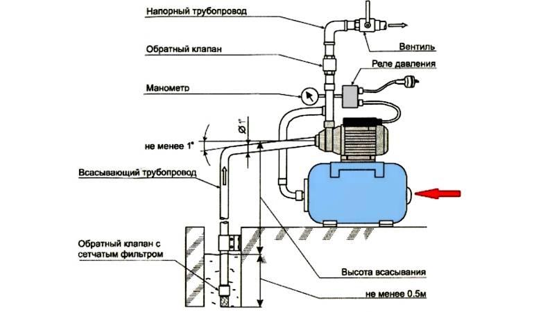Клапан обратного давления воды