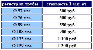 Теплоотдача регистров из гладких труб таблица