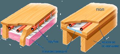 Тёплые полы в деревянном доме