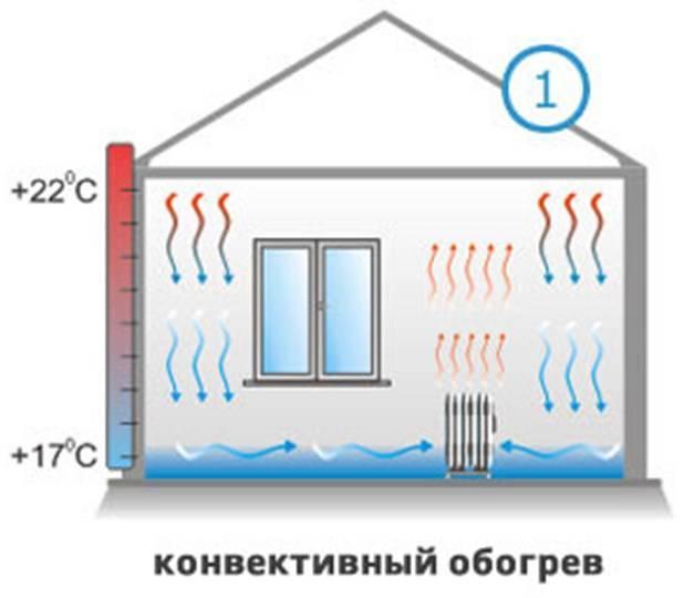 Электрическое отопление в квартире