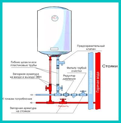 Схема подключения водонагревателя накопительного