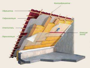 Утепление крыши снаружи технология