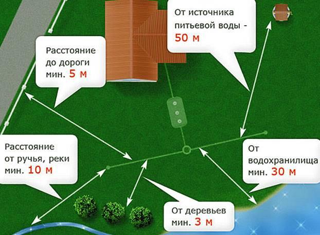 Расстояние от выгребной ямы до дома